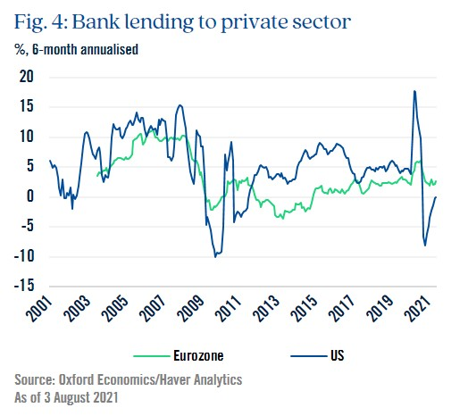Figure 4: Bank lending to private sector