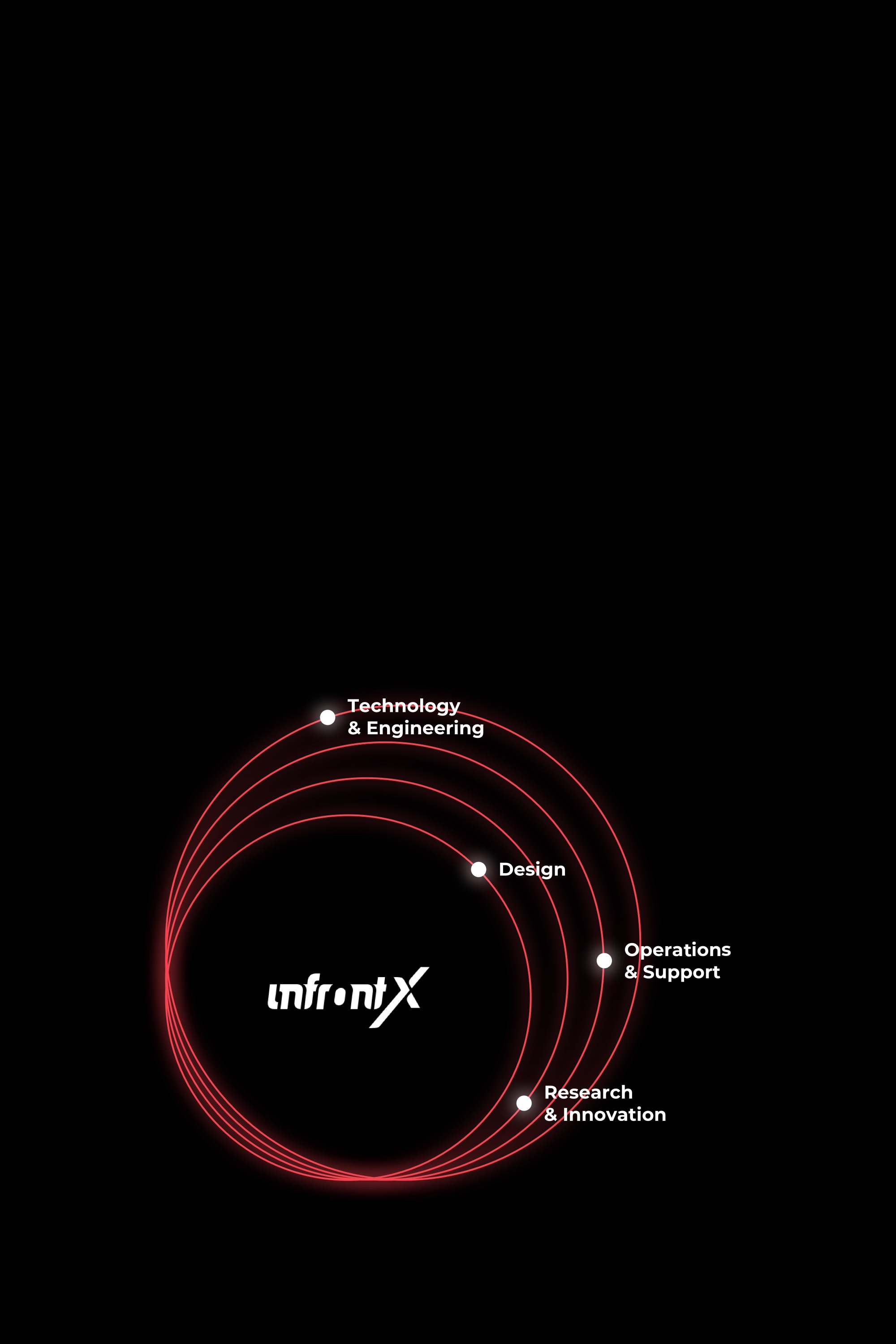 Infront X logo in the middle of diagram with Strategy, Innovation, Support, Technology, Design