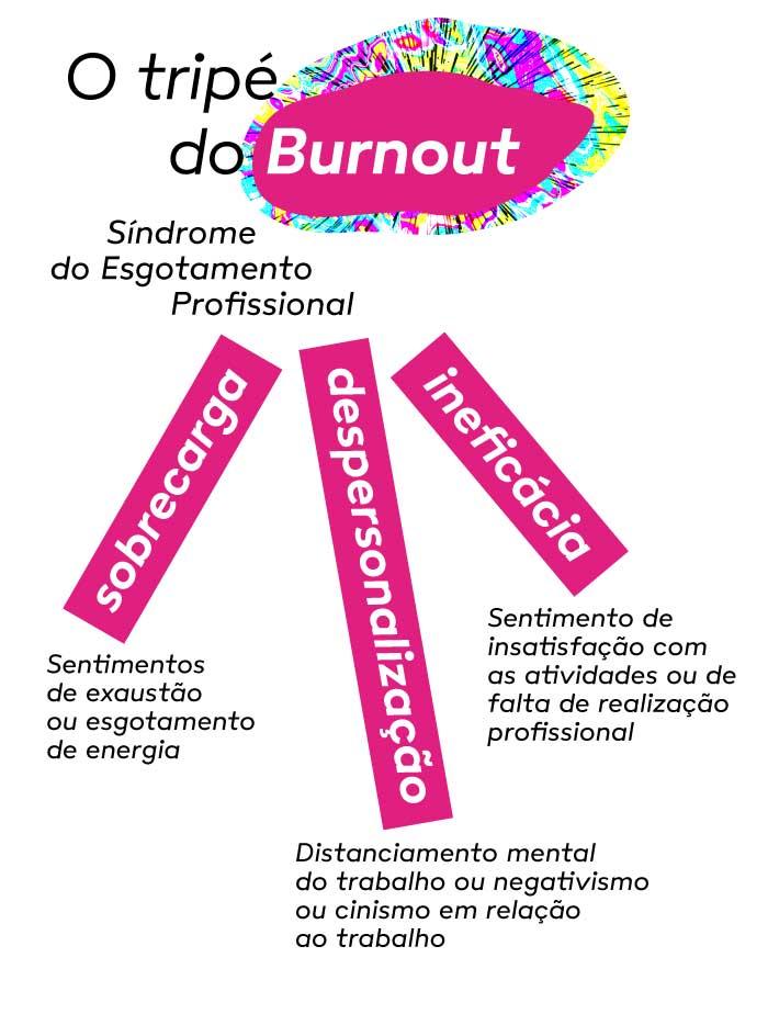 Imagem ilustrando o tripé do Burnout, envolvendo sobrecarga, despersonalização e ineficácia