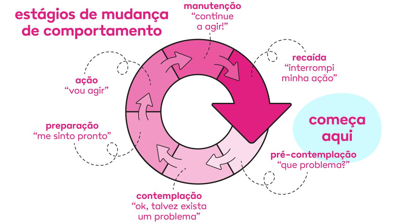 Os 6 estágios da motivação modelo, de acordo com o modelo transteórico de Prochaska e Carlo DiClemente