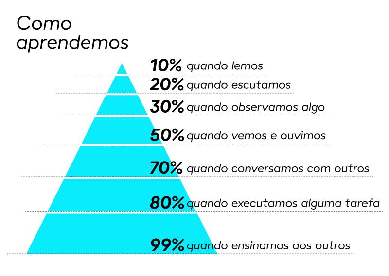 imagem de piramide de aprendizado