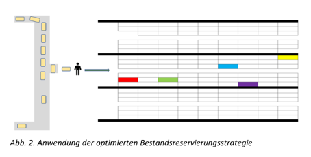Abb. 2. Anwendung der optimierten Bestandsreservierungsstrategie