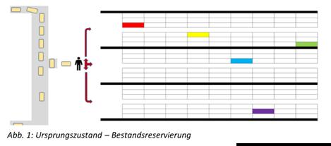 Abb. 1: Ursprungszustand - Bestandsreservierung