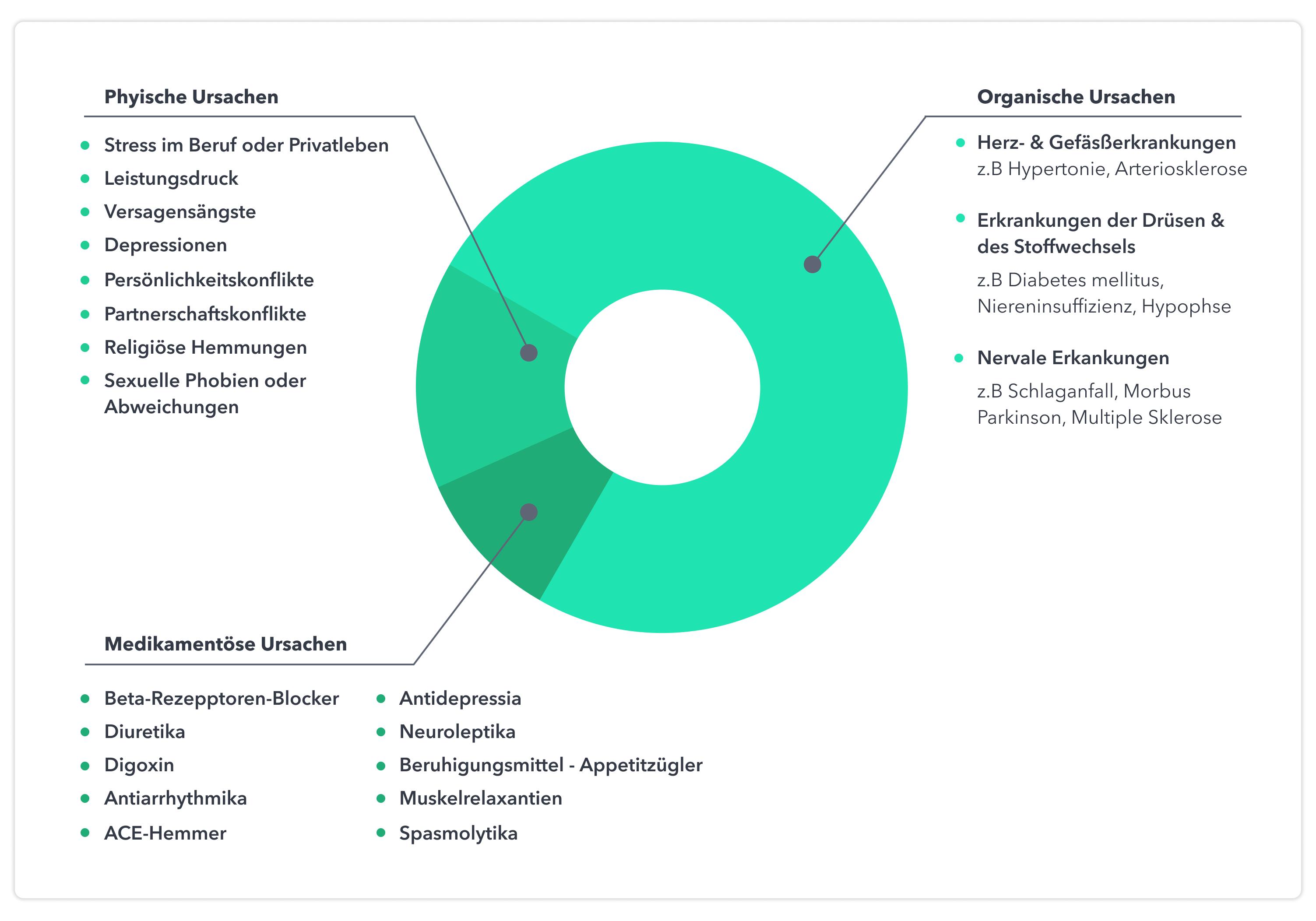 (Grafik) Ursachen von Erektionsstörungen