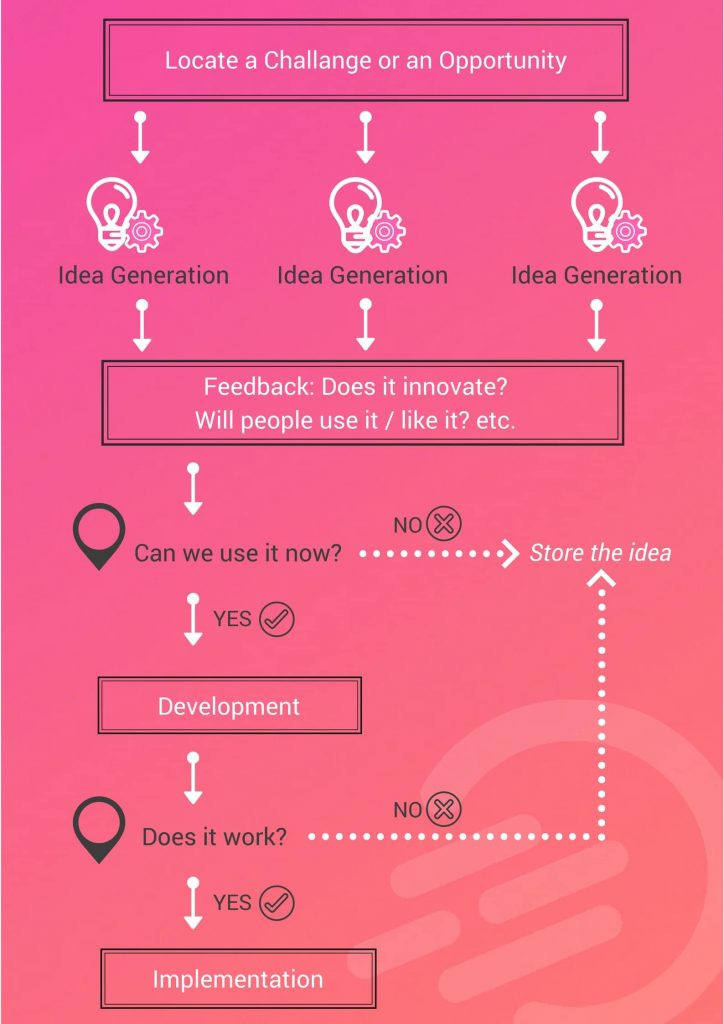 Definition of idea management