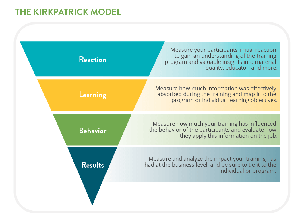 The Kirkpatrick Model, commonly used when creating learning content