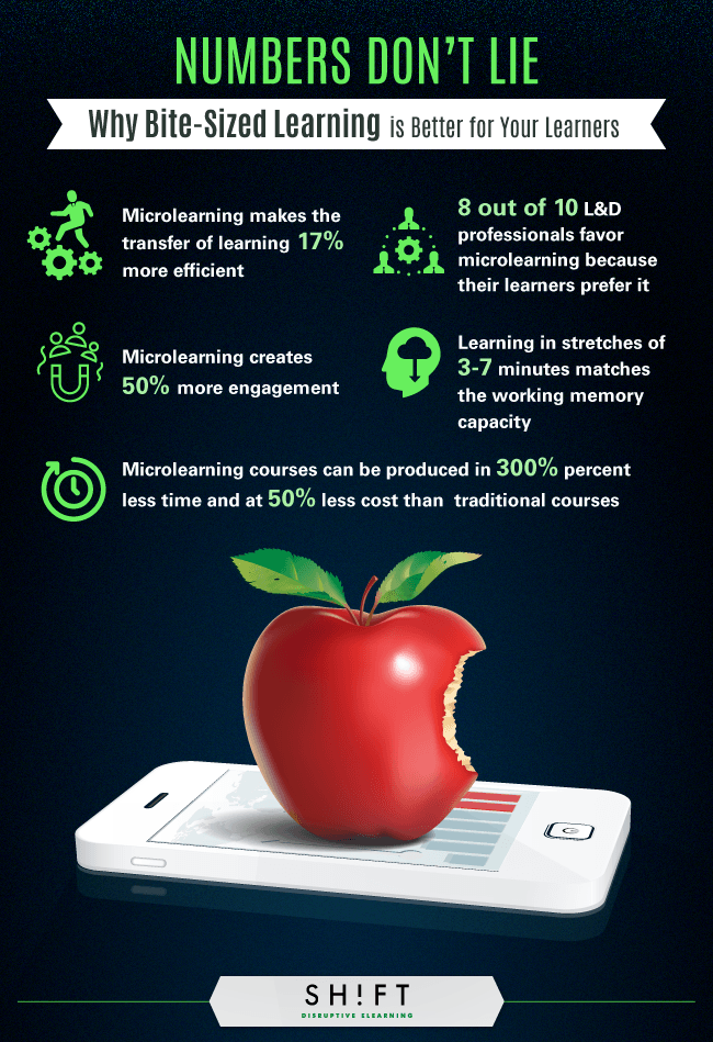 Why Microlearning is Better for Learners