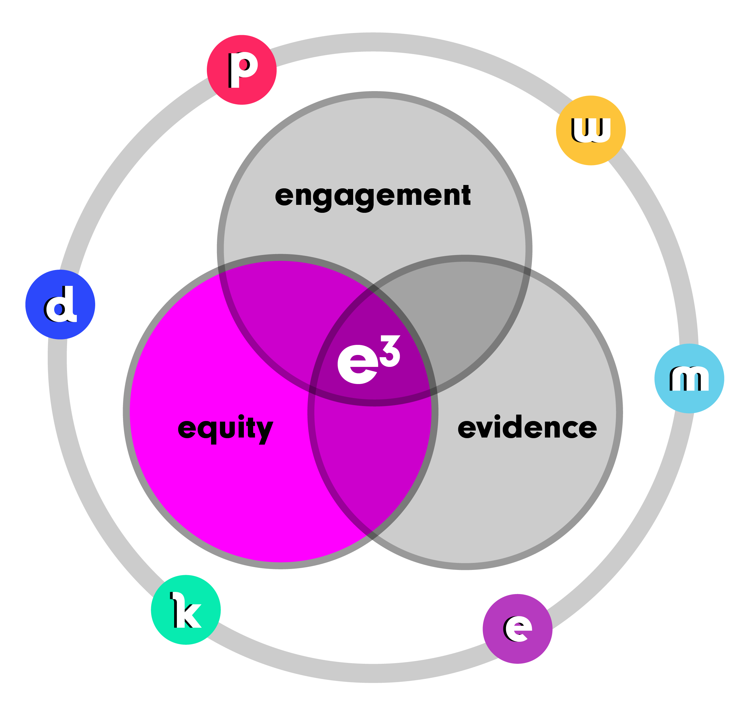 Equity in Education: How are we doing?
