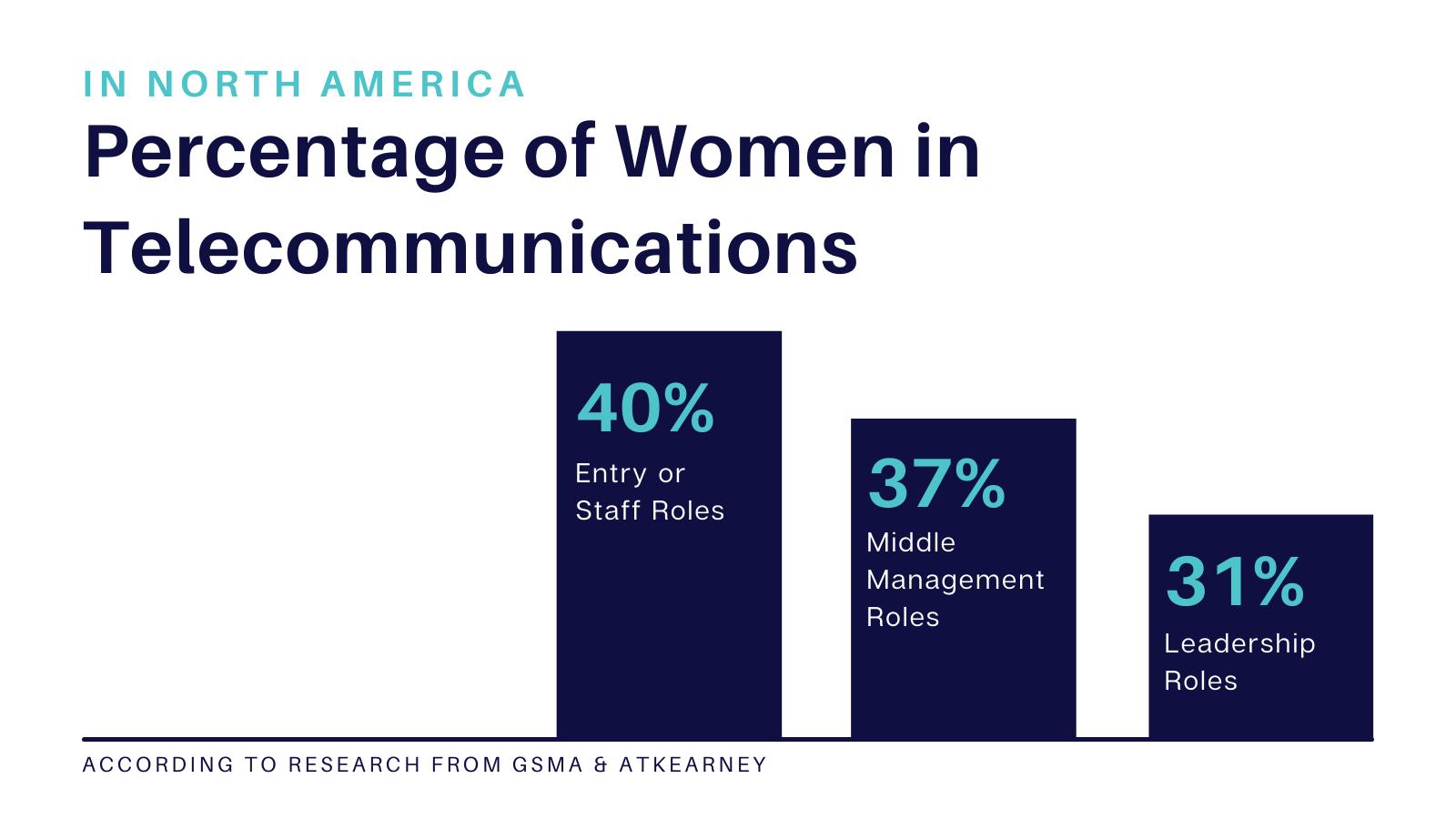 % of Women in Telecom