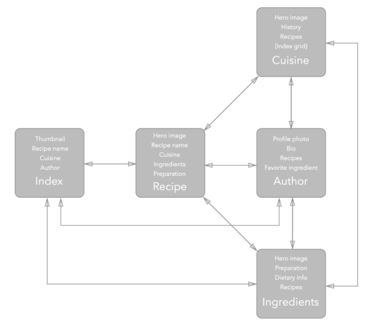 website content mapping