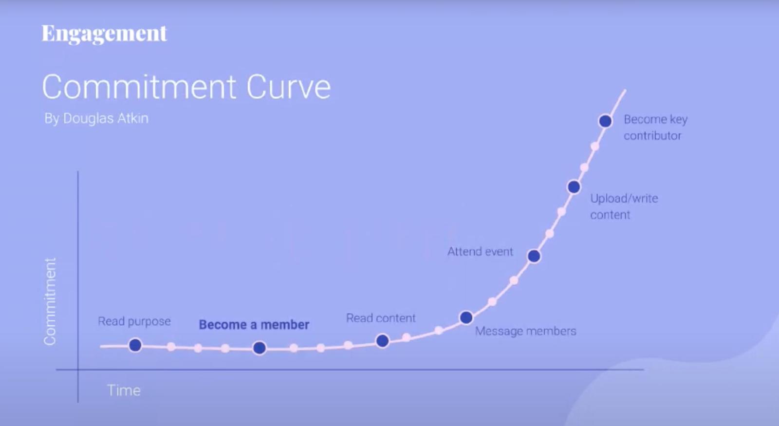community engagement curve