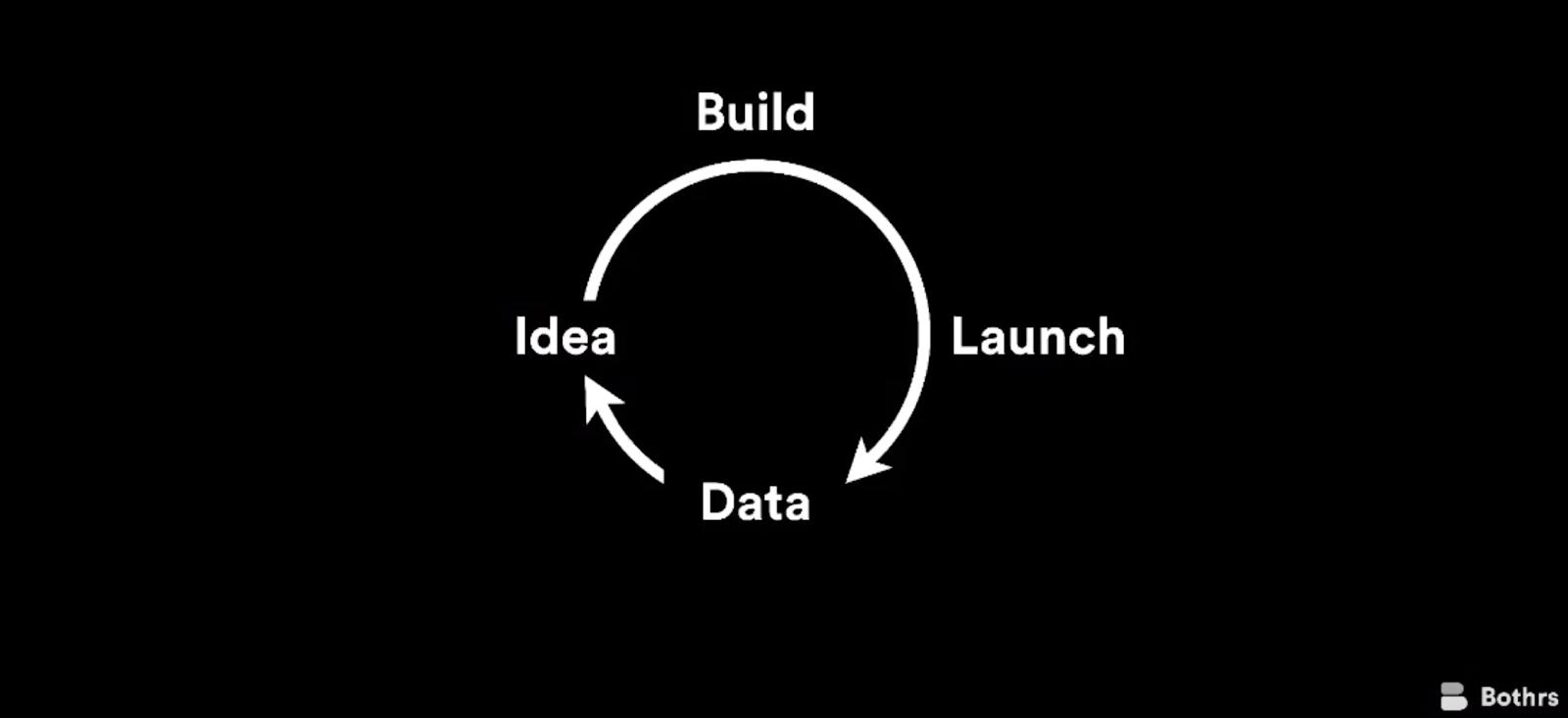 ideal client designer process
