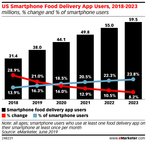 smartphone food delivery app users