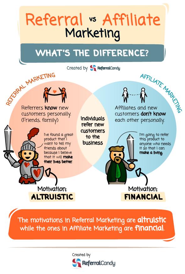 referral vs affiliate marketing