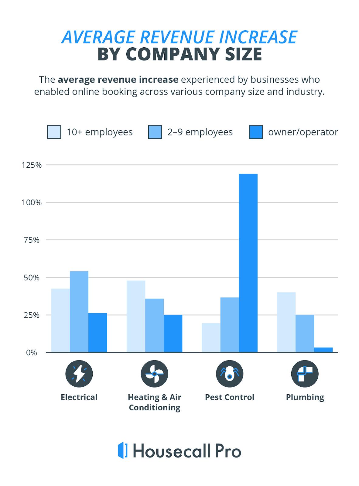 average revenue increase housecall pro