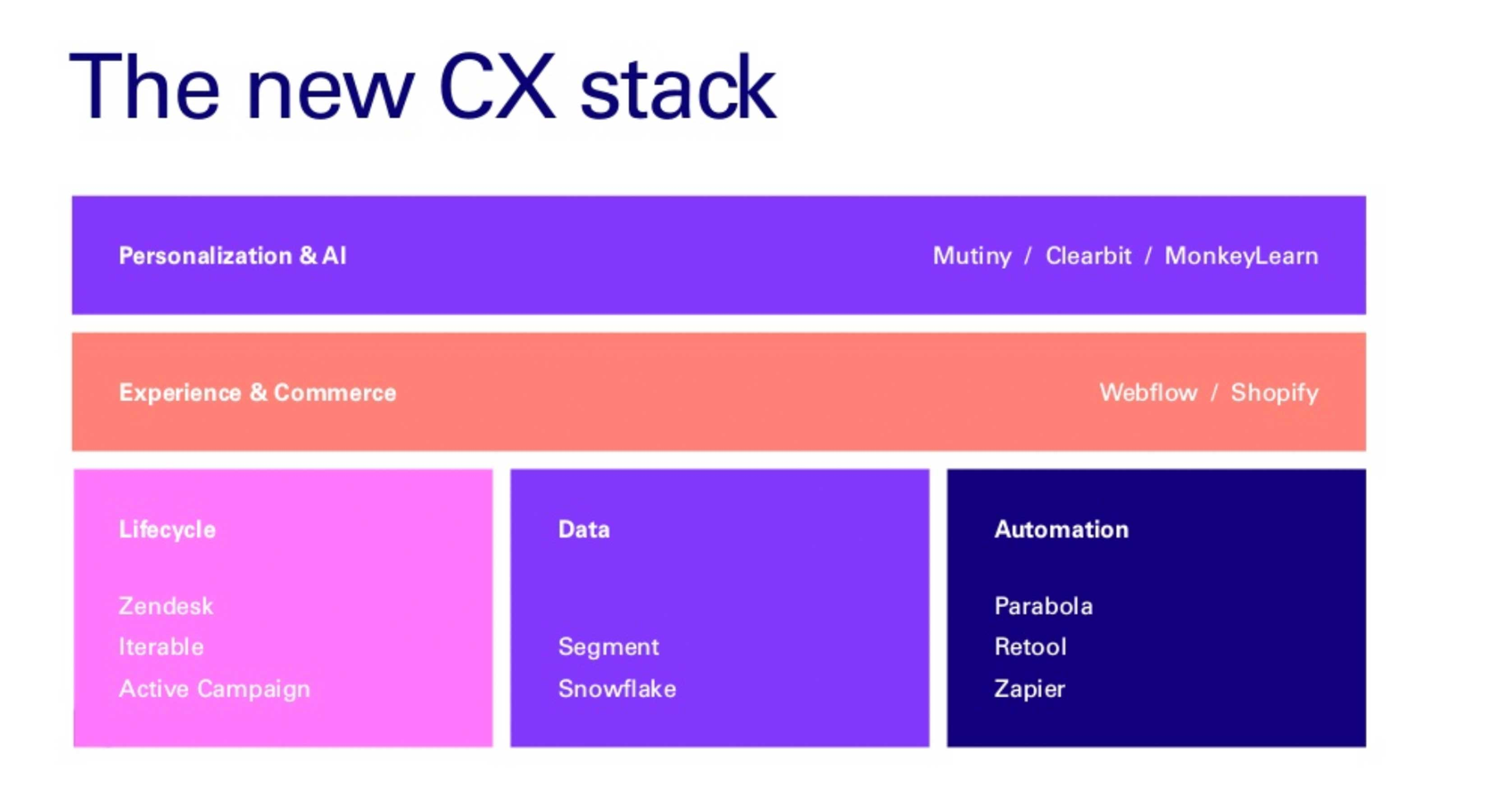 customer experience stack