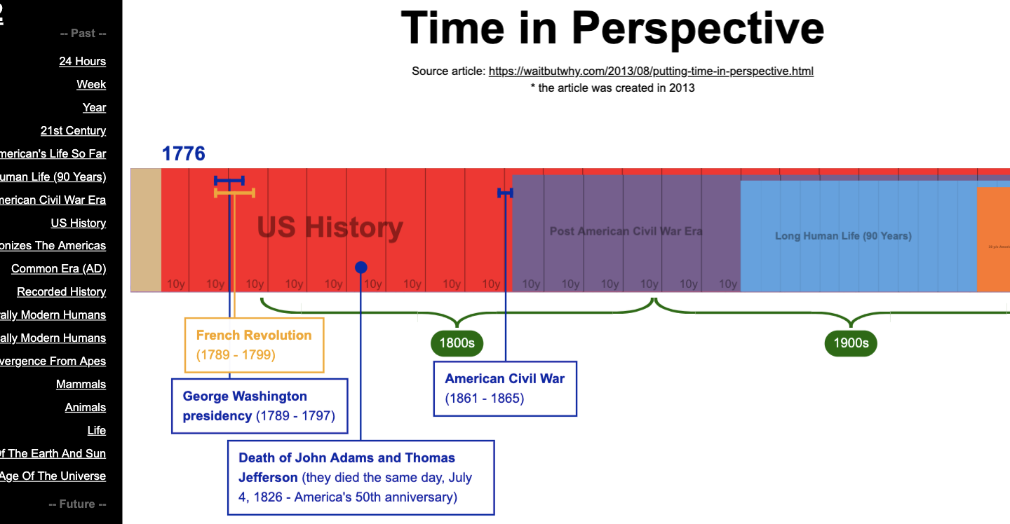 time in perspective