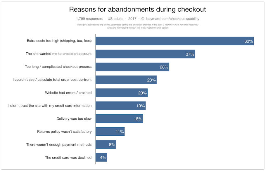 """Bar graph from Baymard titled, """"Reasons for abandonments during checkout."""""""
