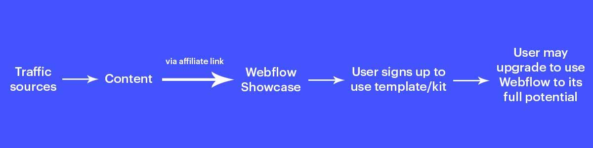 affiliate link flow