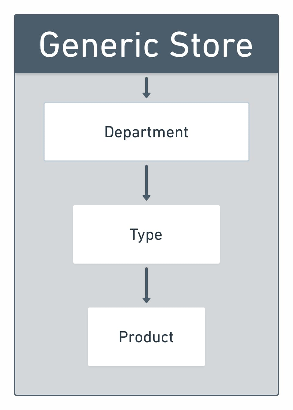 Visual URL structure with boxes and arrows. Generic Store > Department > Type > Product.
