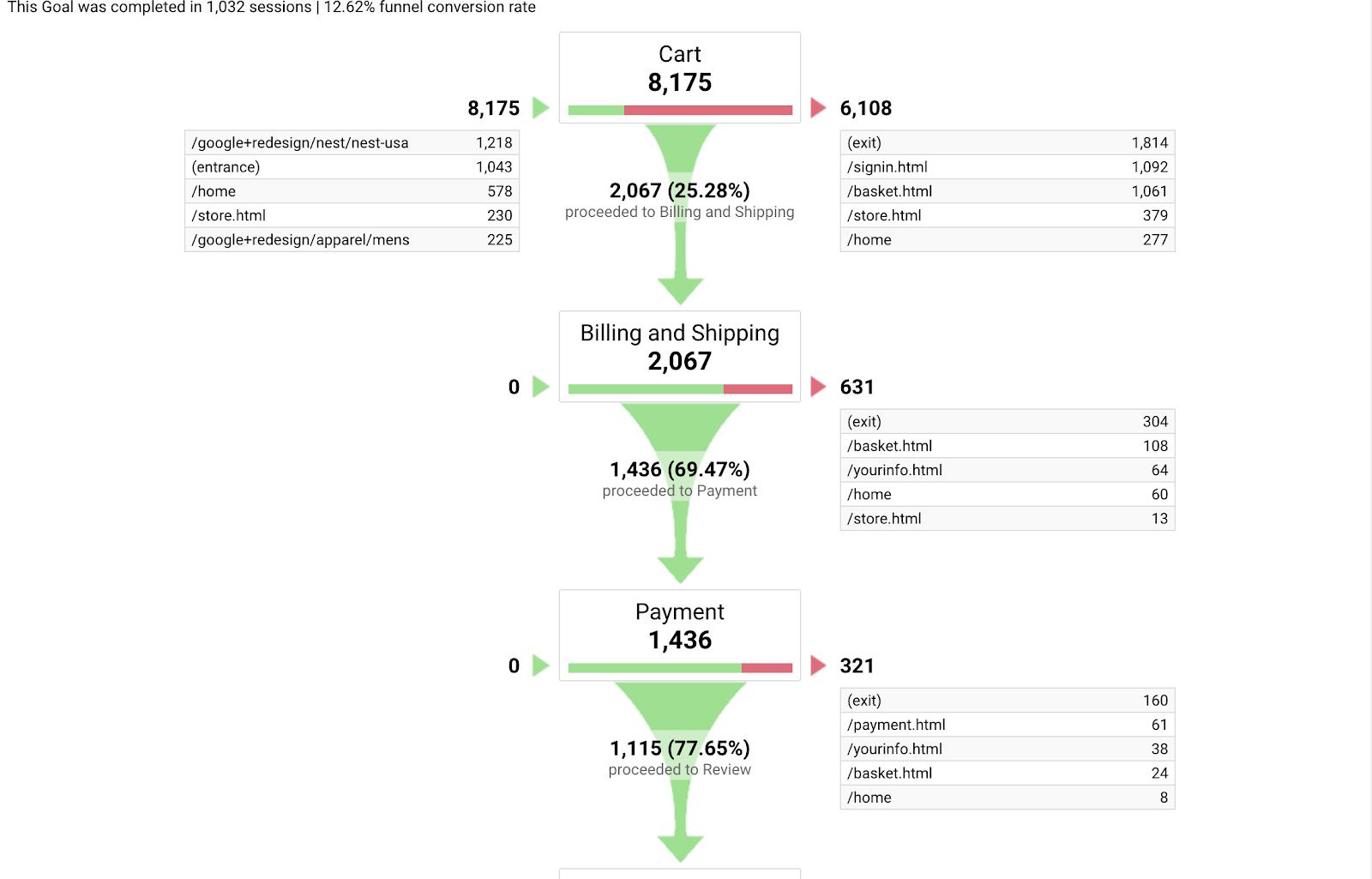 ecommerce analytics flow
