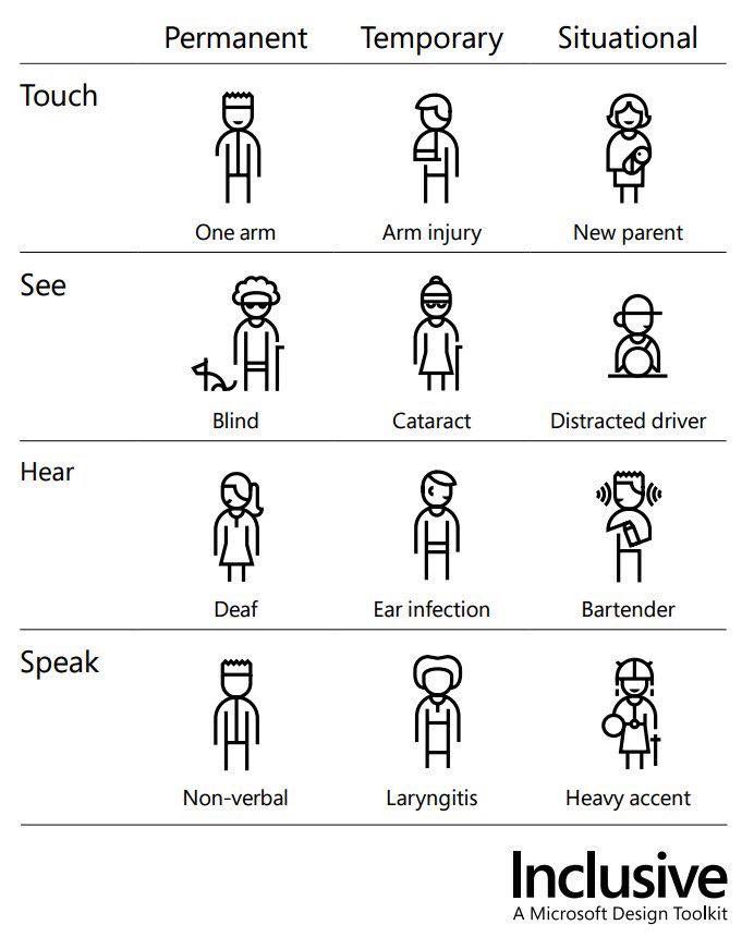 Illustrated chart with colums titles physical, temporary, and situational disabilities and rows titled touch, see, hear, and speak.