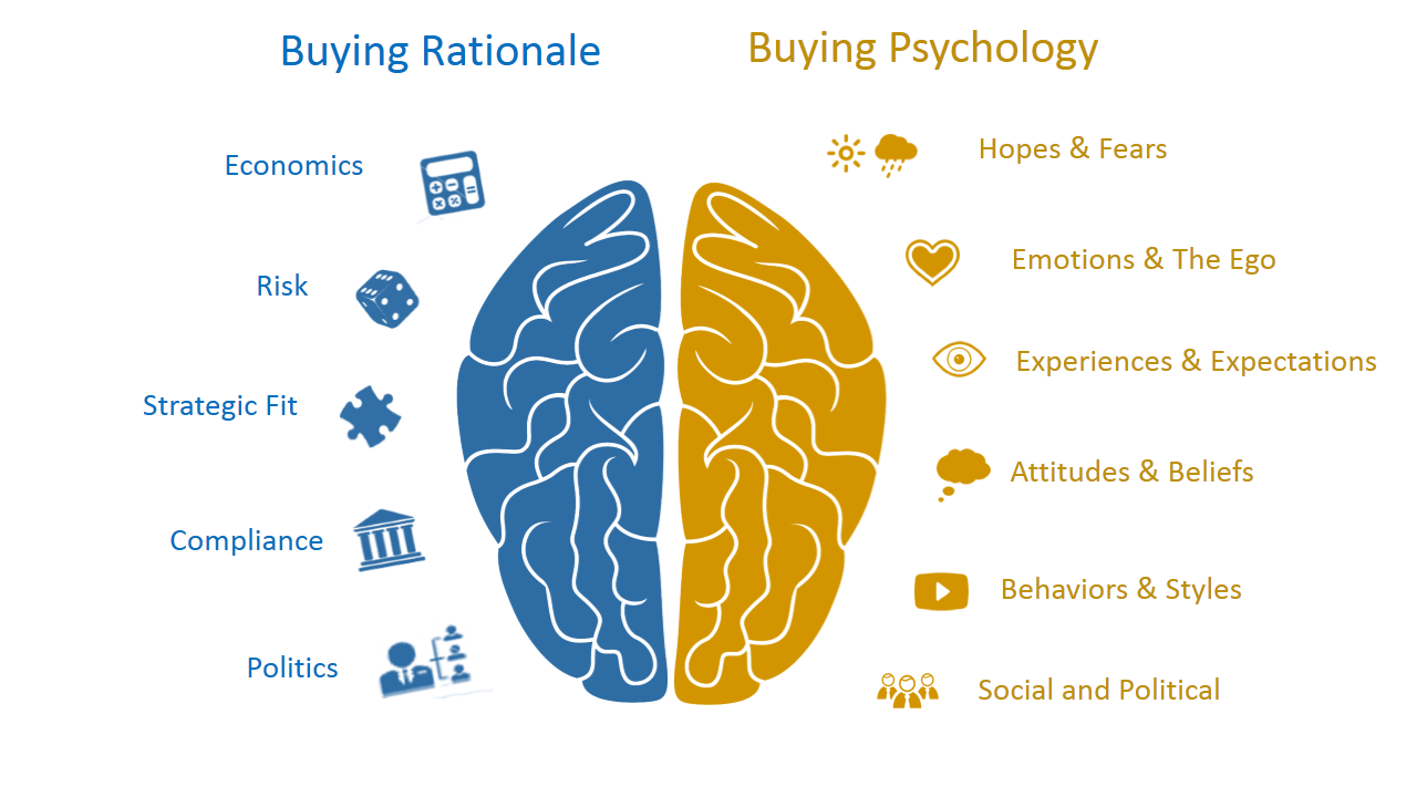 left-right dichotomy of the human brain to contrast the two sides of the buying decision: Buying Rationale and Buying Psychology