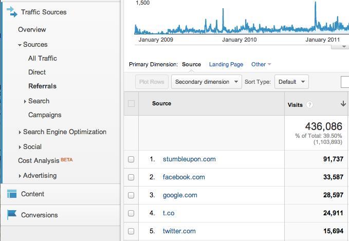 Analytics page showing trafic sources from stumbleupon, facebook, google, etc