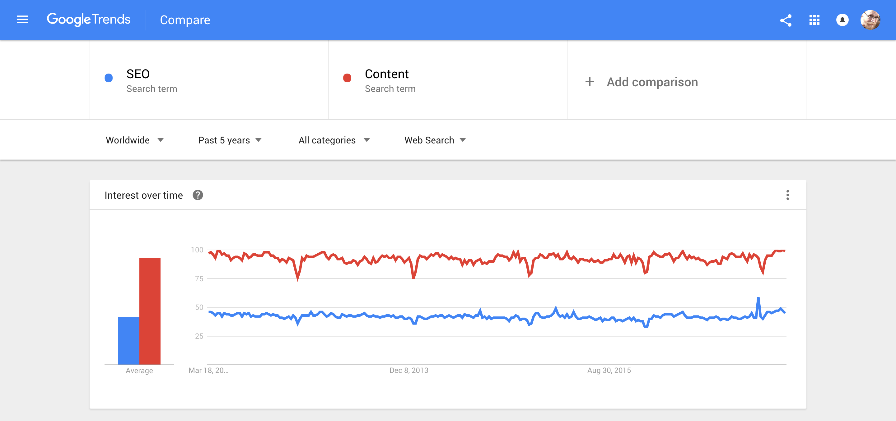 seo and content google trends