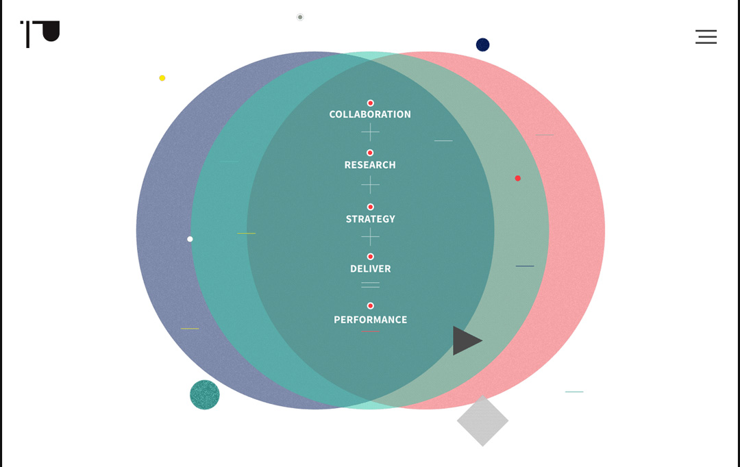 Presentation agency design process: Collaborate, research, strategy, deliver, performance