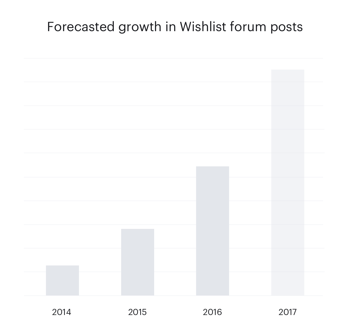 """Forum """"Wish List"""" posts are growing beyond a manageable scale."""