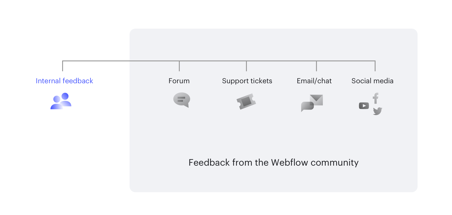 Sources of feedback for product direction.