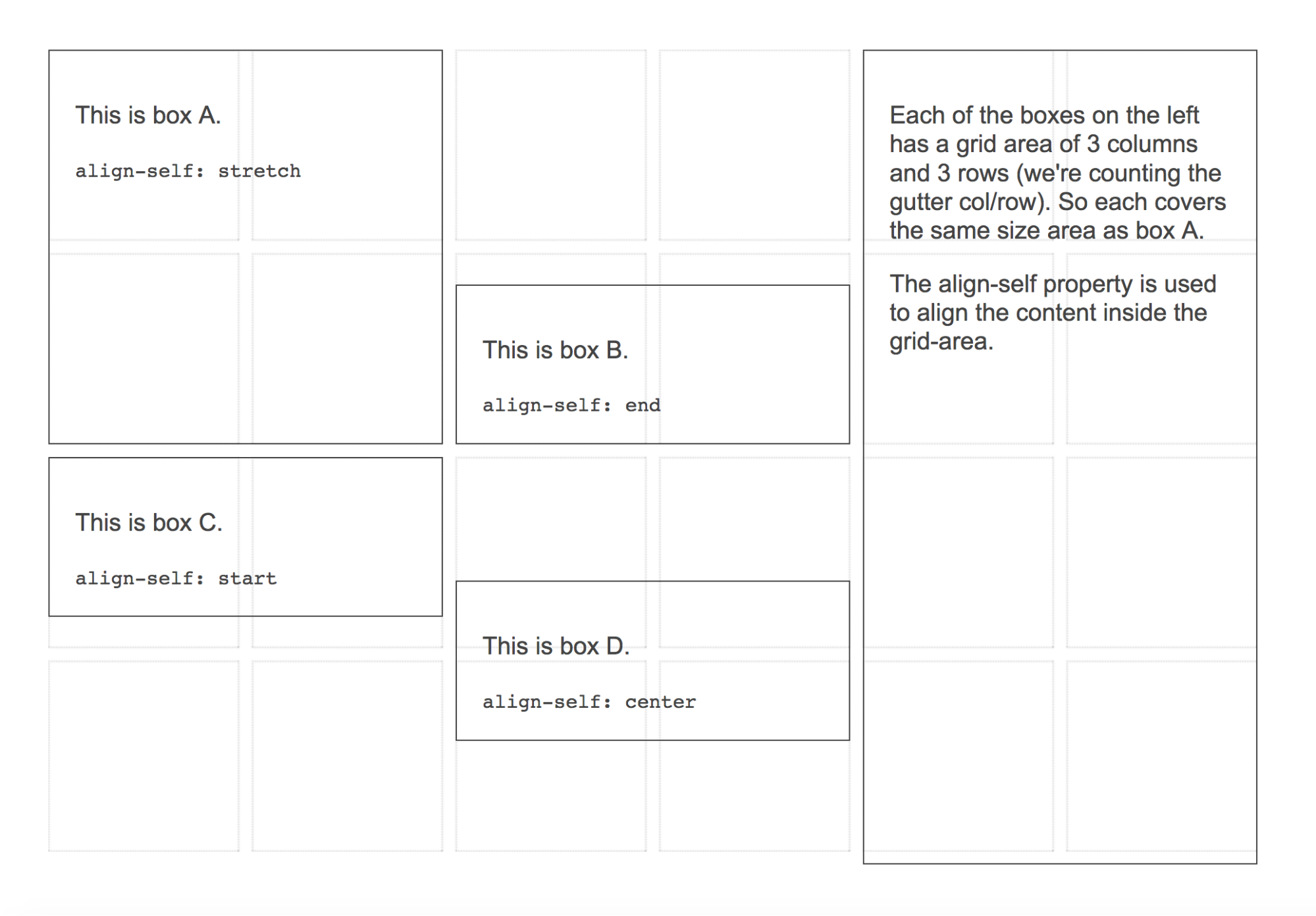 CSS Grid by Example