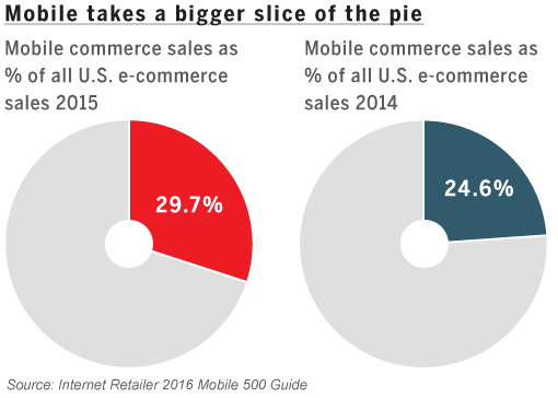 In 2015, mobile ecommerce sales grew to nearly a third of all ecommerce sales