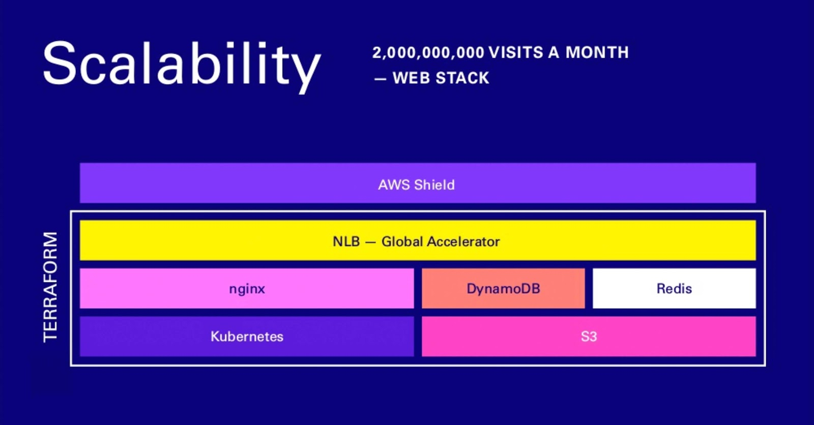 webflow scalability stack, over 2 billion visits a month. AWS shield, NLB - global accelerator, nginx, kubernetes, dynamoDB, redis, S3