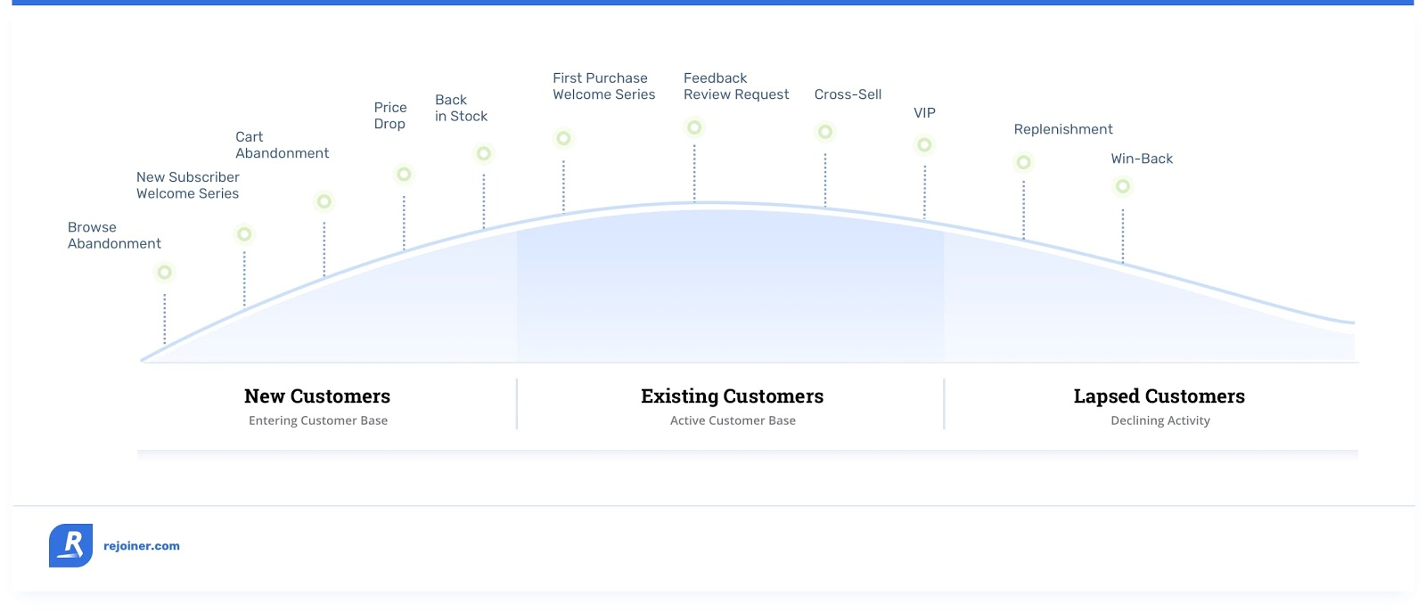 Customer journey chart showing new customers, existing customers, lapsed customers, and lapsed customers and where cart abandonment happens and the road to winning them back.