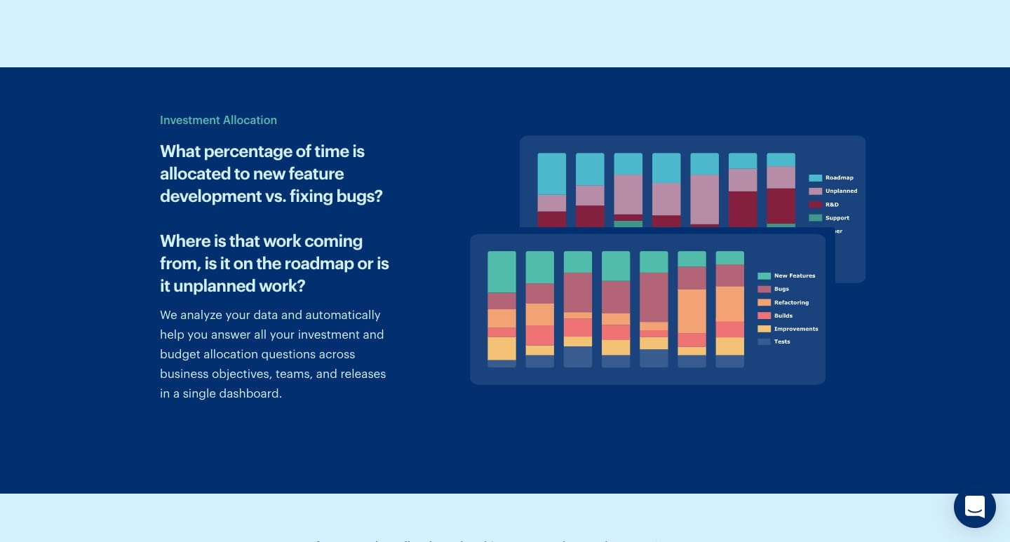 An image explaining how Process Labs helps customers analyze their data to figure out how to allocate their investments.