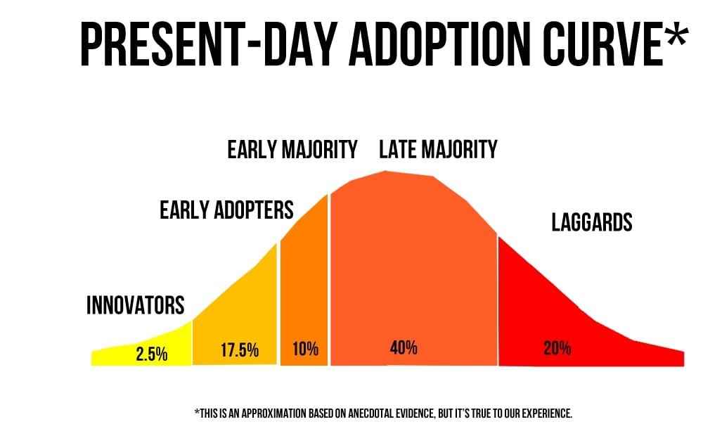 market adoption curve graph