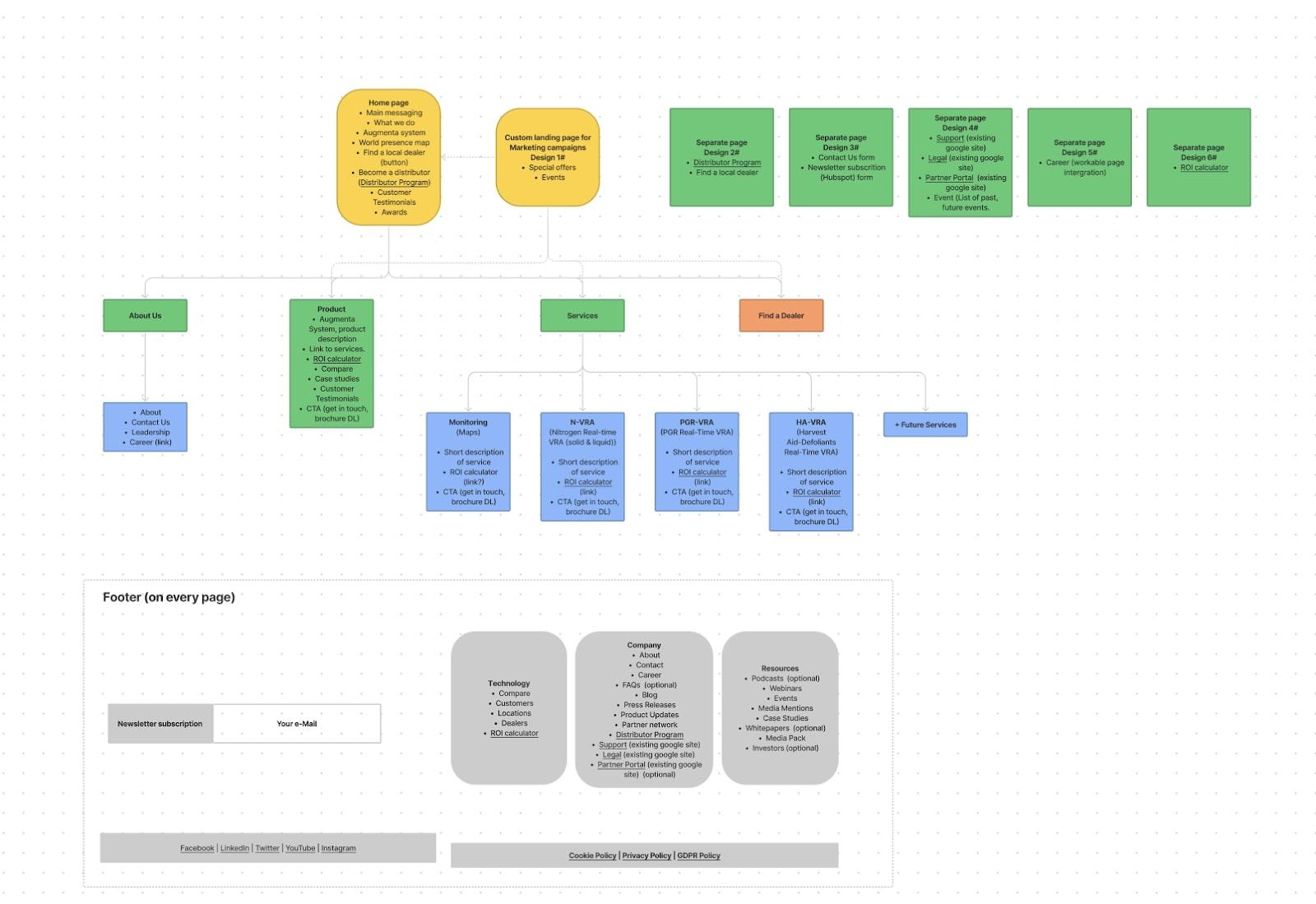 Flowchart of how Flow Ninja uses website templates.