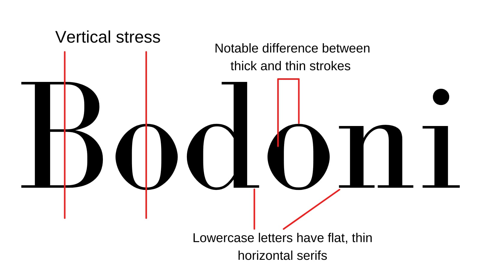 """Image showing the word """"Bodoni"""" in bodoni font. Markers note the vertical stress of the letterforms, the difference between thick and thin strokes, and ligatures on the lowercase letters."""