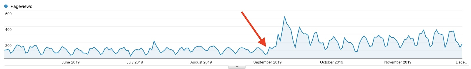 A Google Analytics screenshot of a single blog post. The red arrow indicates an update with a 301 redirect.