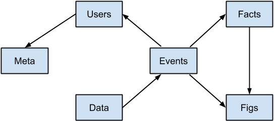 Graph of Tables in Simple Database