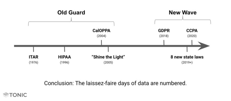Timeline of various privacy laws