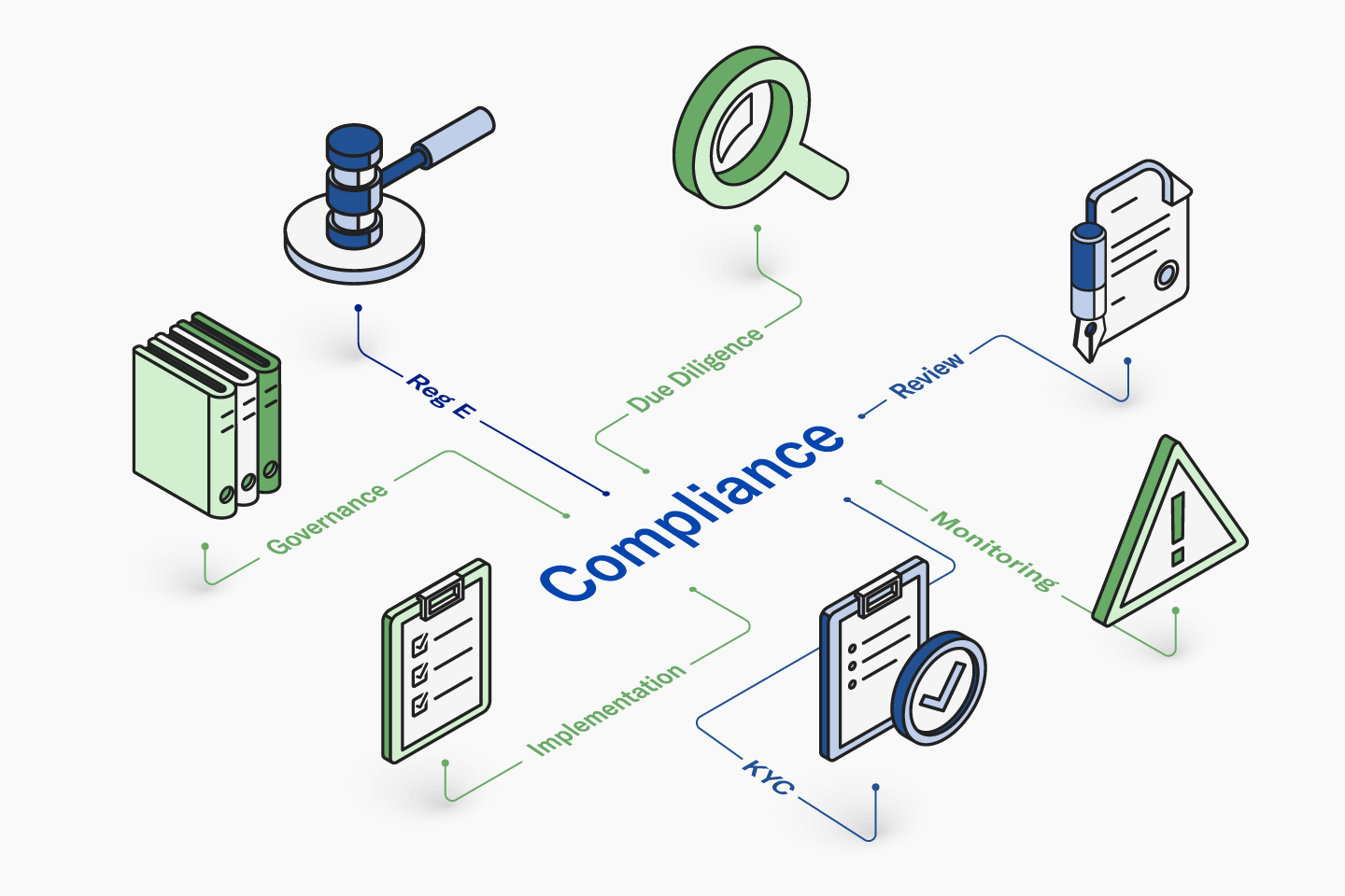 Infographic showing various aspects of compliance navigation
