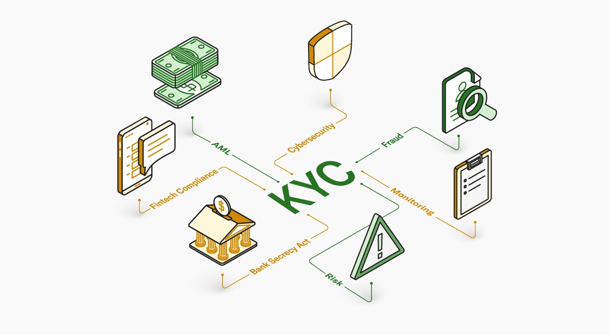 Infographic showing various aspects of KYC navigation
