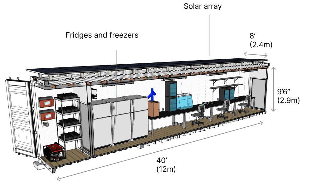 A Diagram of a modified shipping container that measures 9 feet 6 inches tall, 40 feet long, and 8 feet wide with refrigerators, drying shelves, and a work station