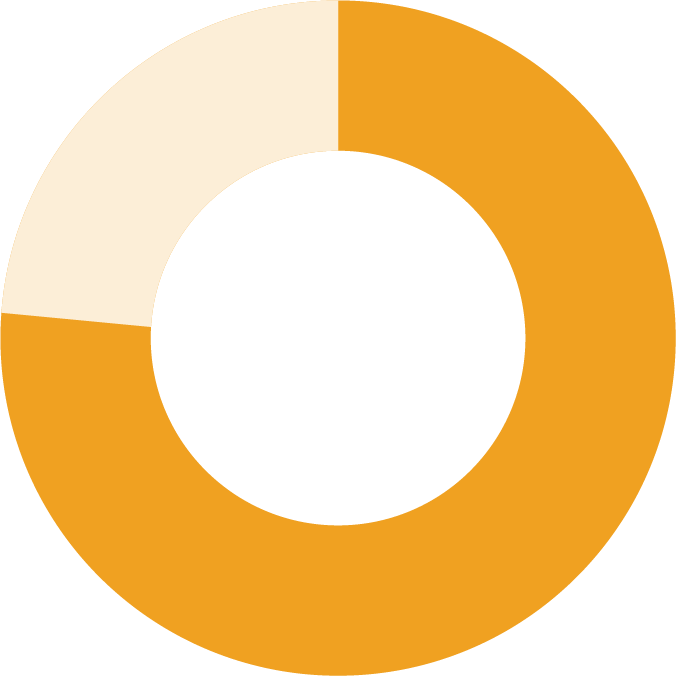 a pie chart showing 76 percent
