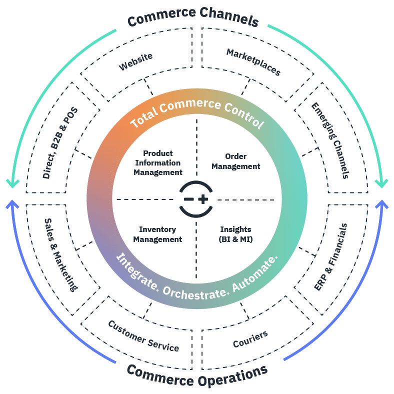 A chart depicting the Linnworks ecosystem showing how commerce channels and commerce operations work in harmony