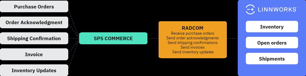 A flow diagram representing order management flow for the SPS Commerce Linnworks integration
