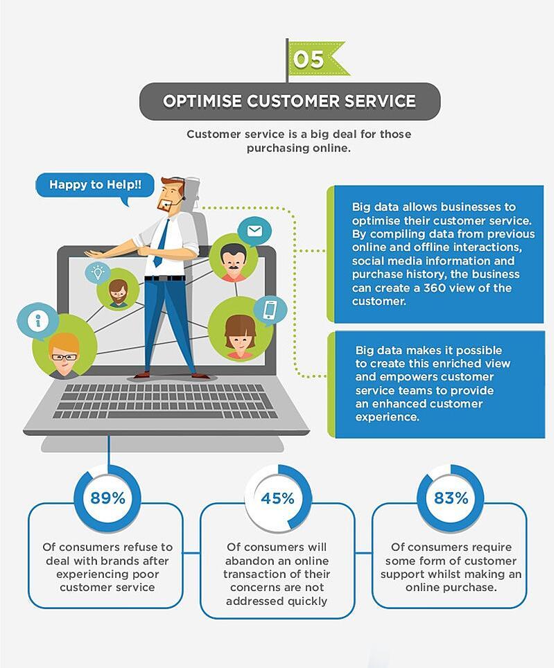 5-optimise-customer-service.jpg
